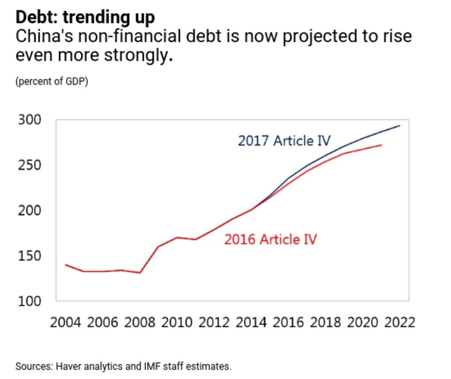China debt IMF | Econ Alerts