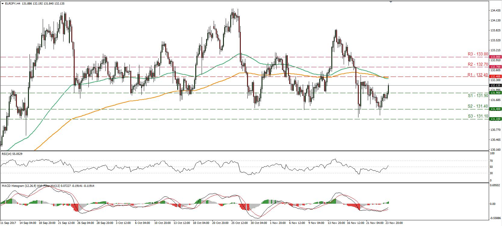 EUR/JPY 24 Nov 2017 | Econ Alerts