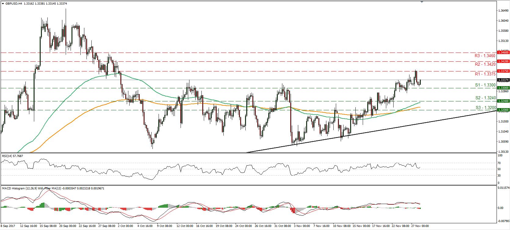GBP/USD 28 Nov 2017 | Econ Alerts