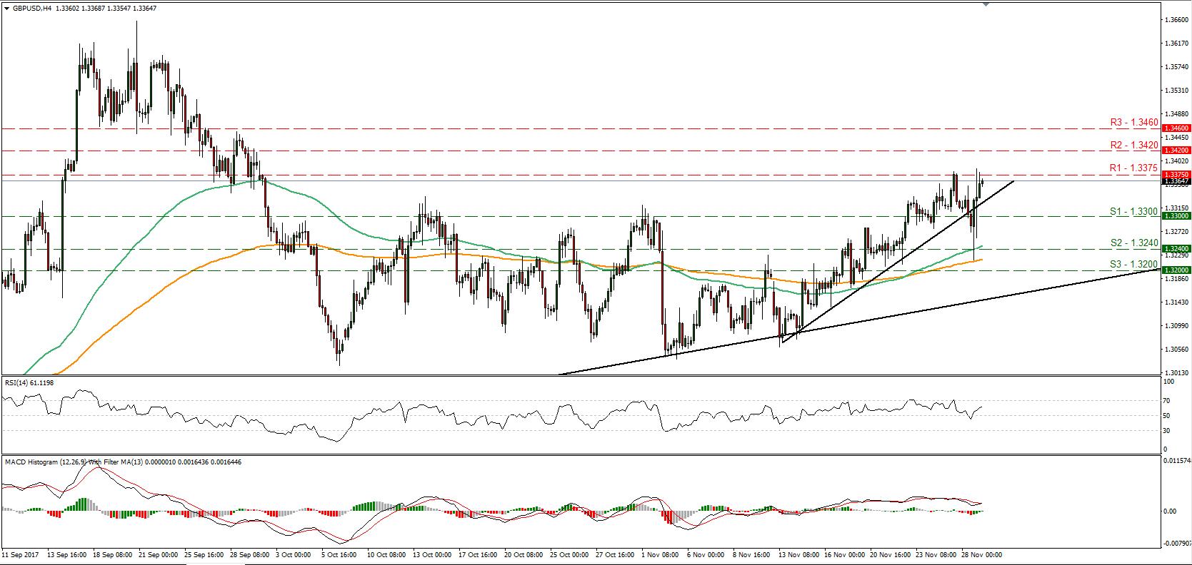 GBP/USD 29 Nov 2017 | Econ Alerts
