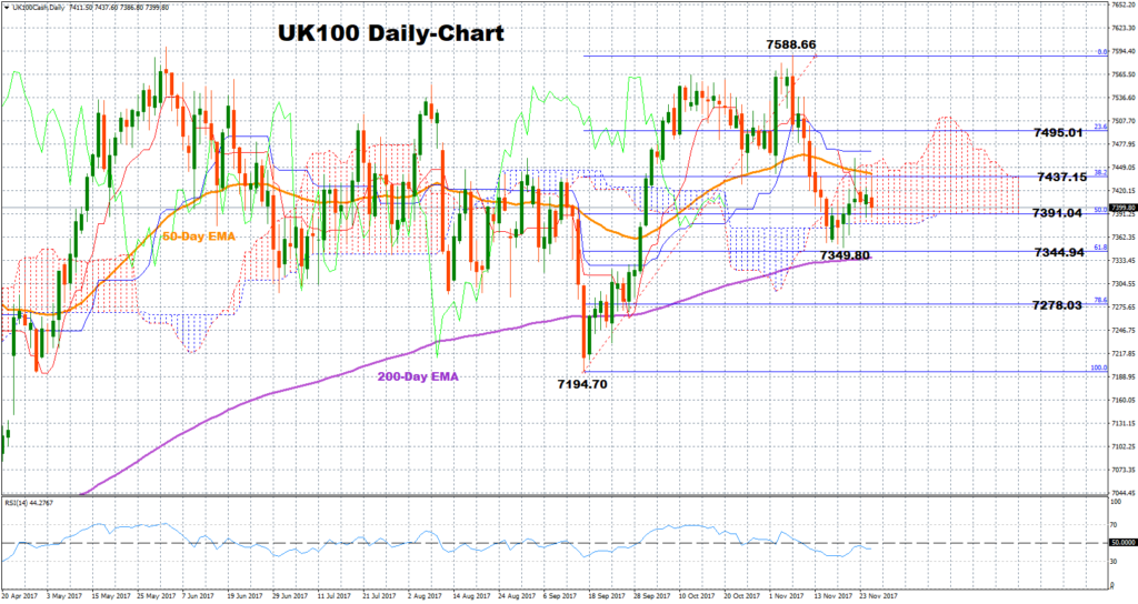 UK100 Cash Daily | Econ Alerts