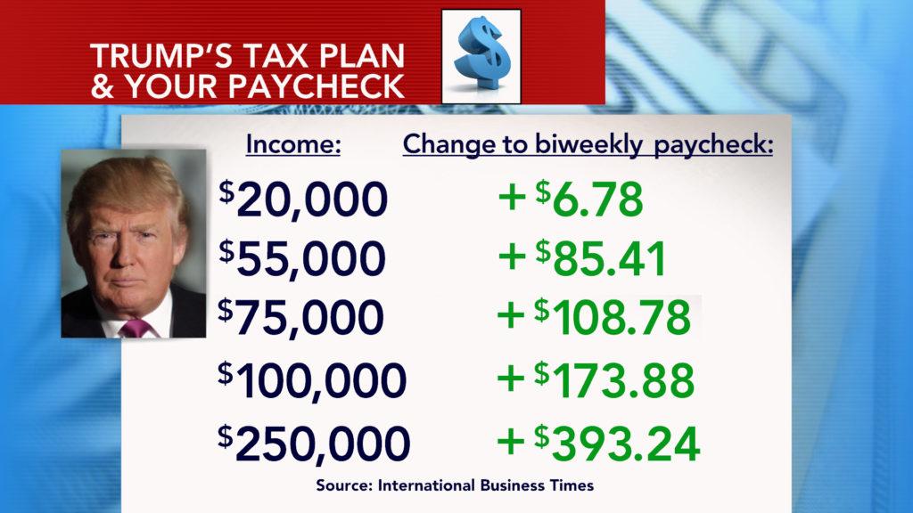 Donald Trump tax plan | Econ Alerts
