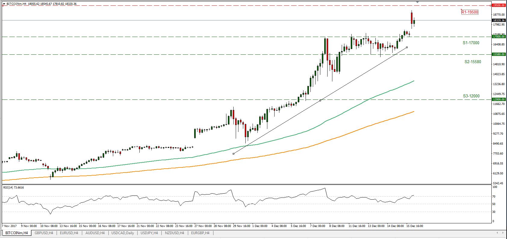 BTC/USD 18/12/2017   Econ Alerts