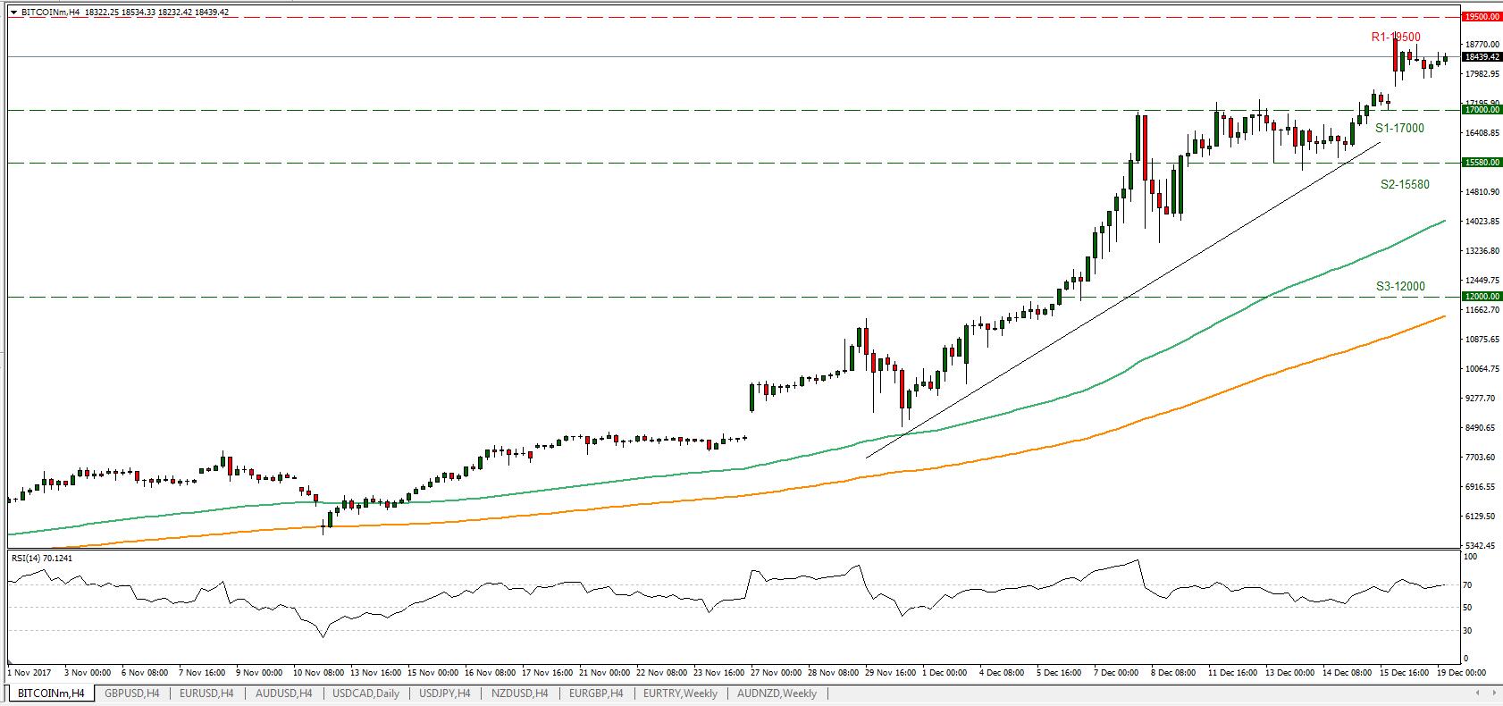 BTC/USD 19/12/2017   Econ Alerts