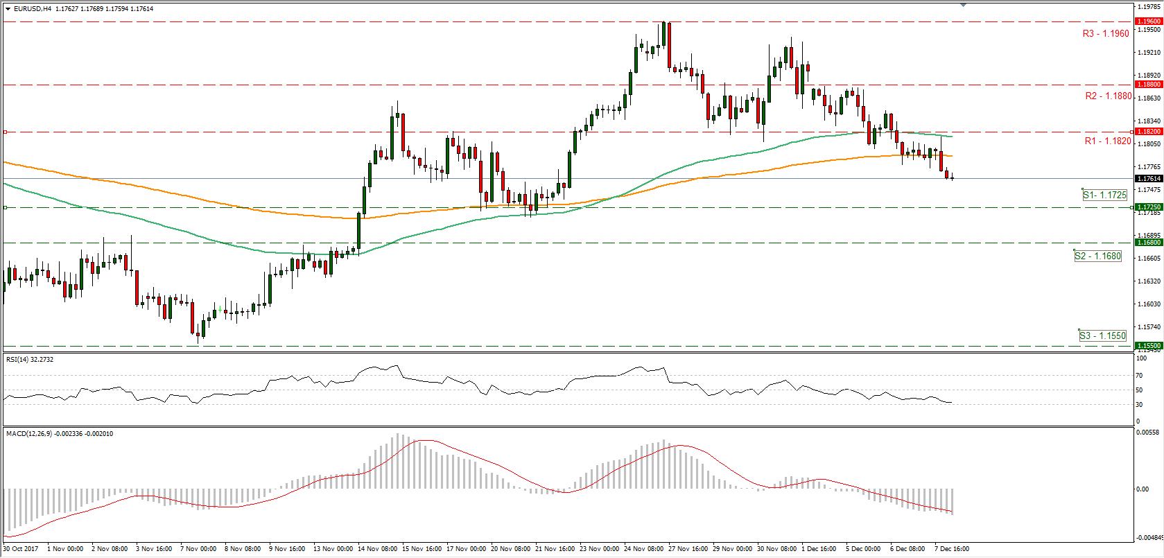 EUR/USD 08/12/2017   Econ Alerts