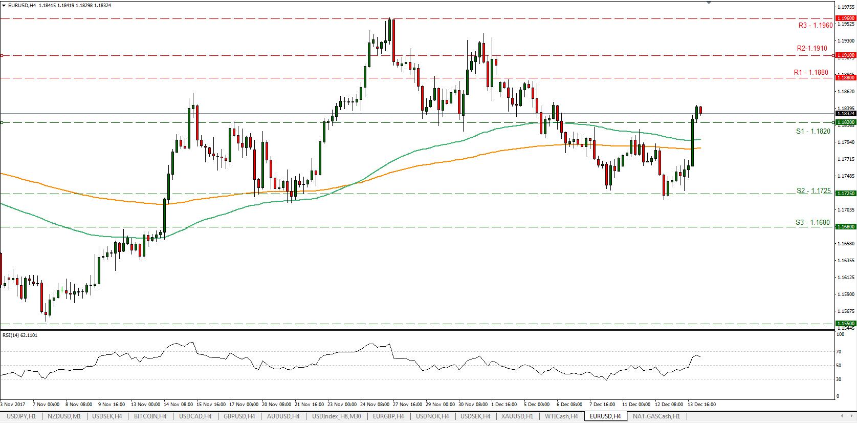 EUR/USD 4H 14/12/2017 | Econ Alerts