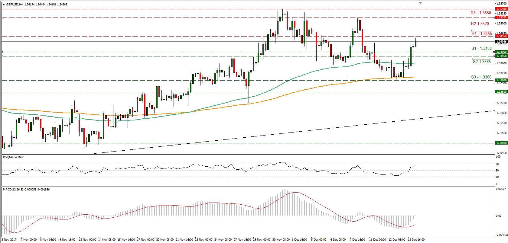 GBP/USD 4H 14/12/2017 | Econ Alerts