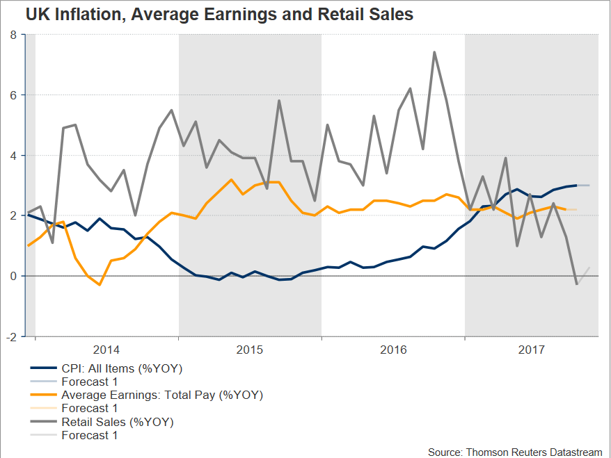 UK Inflation Average Earnings and Retail Sales | Econ Alerts