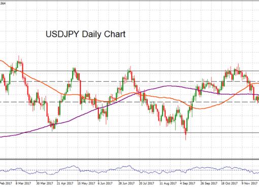 USD/JPY daily, 7 DEC 2017   Econ Alerts