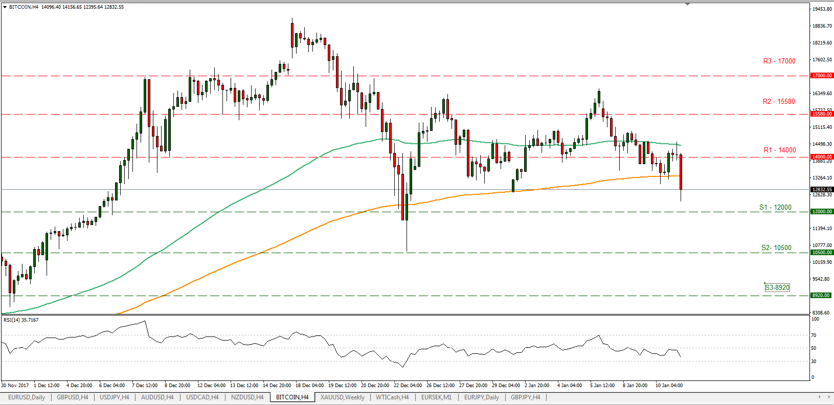 BTC/USD 11/01/2018 | Econ Alerts