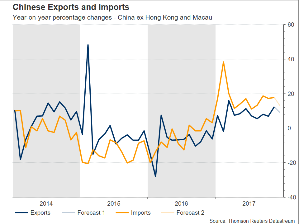 China Trade 05/01/2018 | Econ Alerts