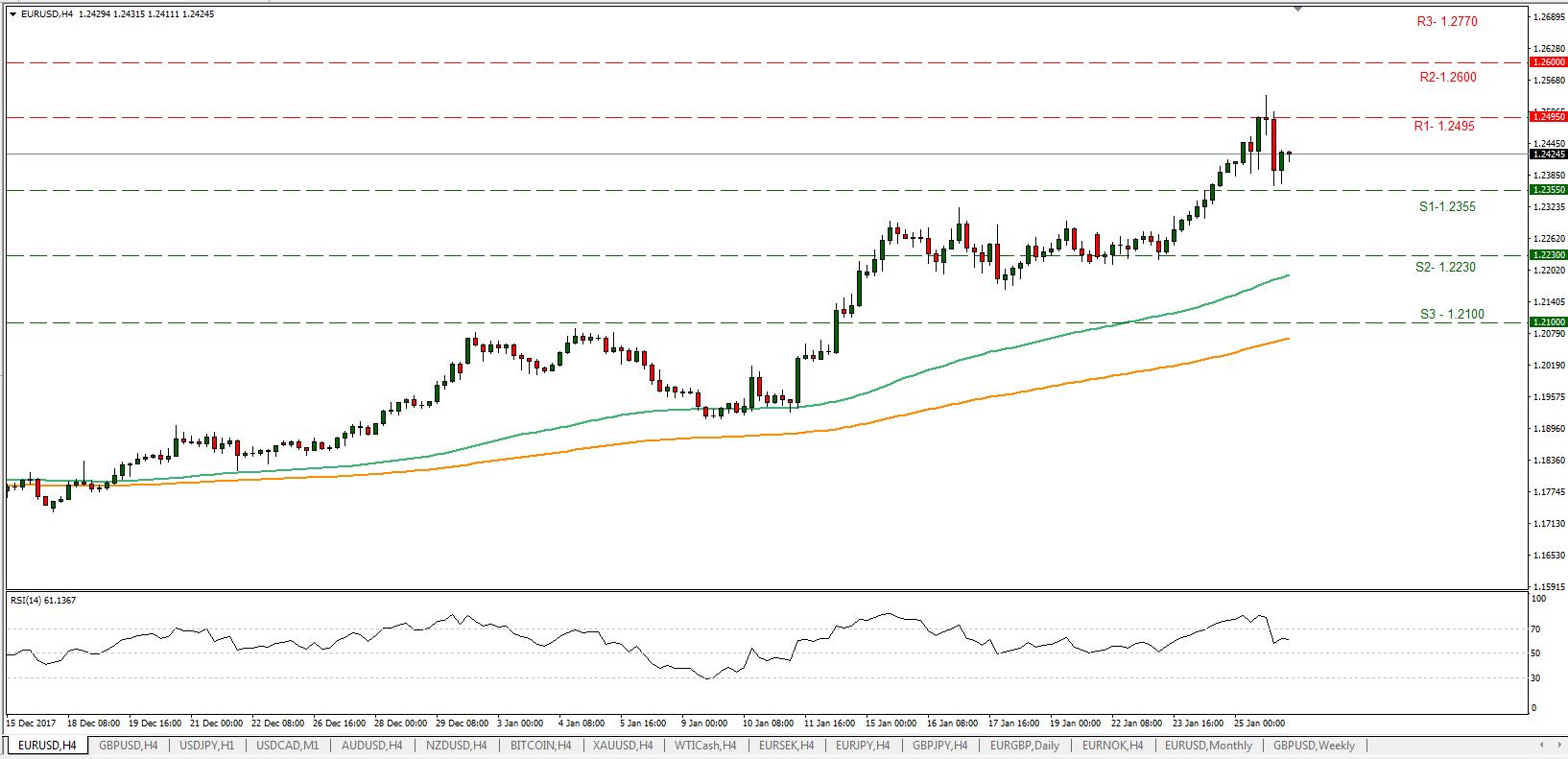 EUR/USD 26/01/2018   Econ Alerts