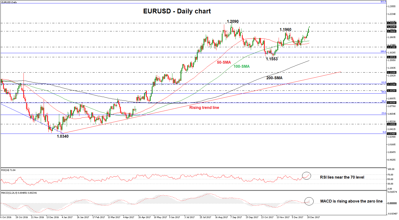 EUR/USD Daily 02/01/2018   Econ Alerts