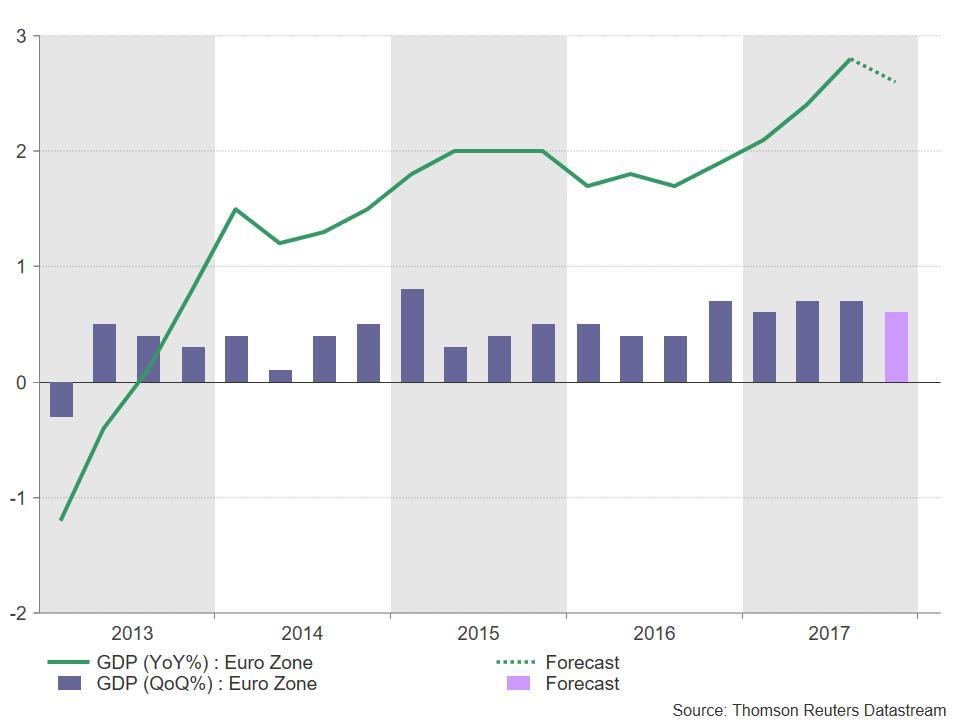 Eurozone GDP 26/01/2018 | Econ Alerts