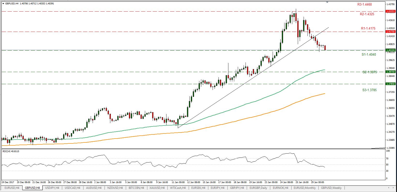 GBP/USD 30/01/2018 | Econ Alerts