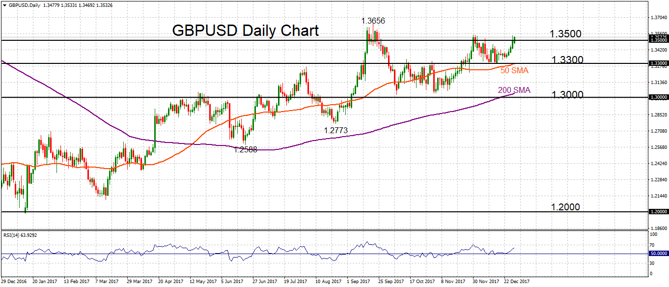 GBP/USD daily 2 JAN 2018   Econ Alerts