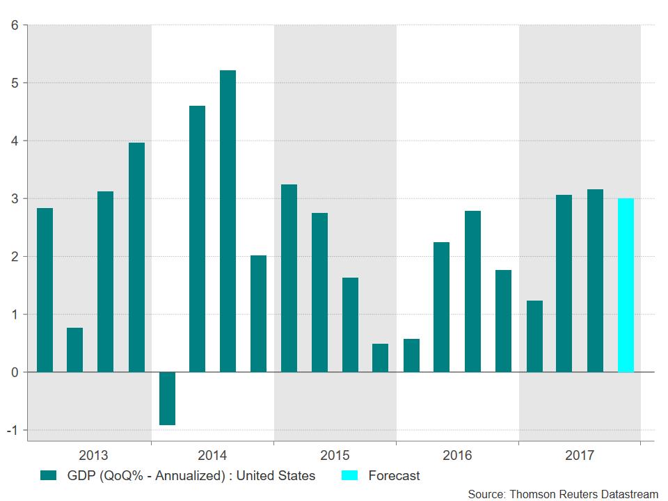 US GDP 21/01/2018 | Econ Alerts