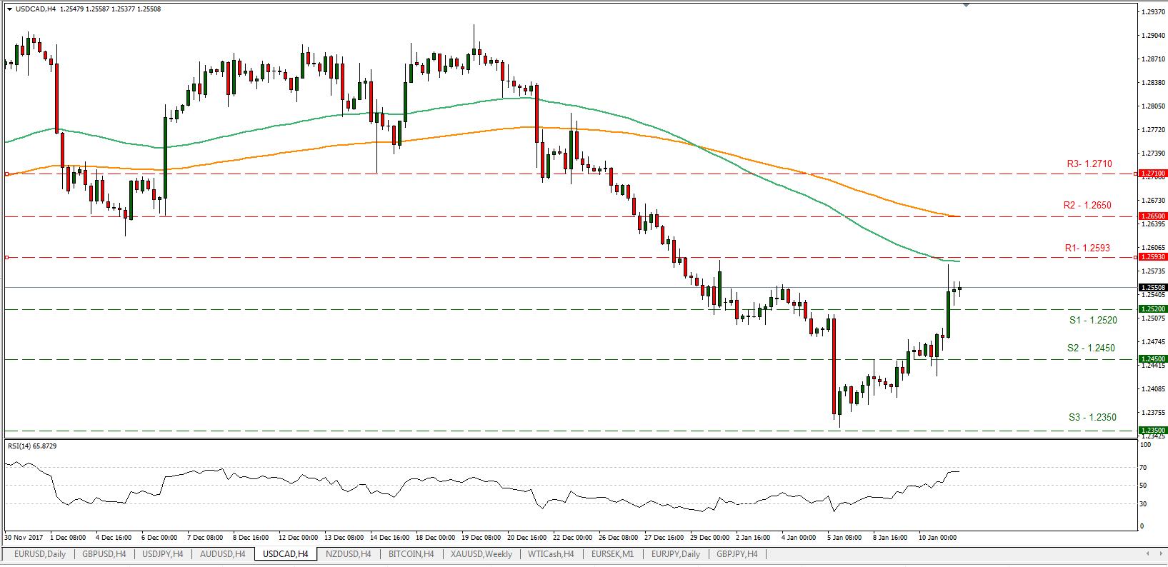 USD/CAD 11/01/2018 | Econ Alerts