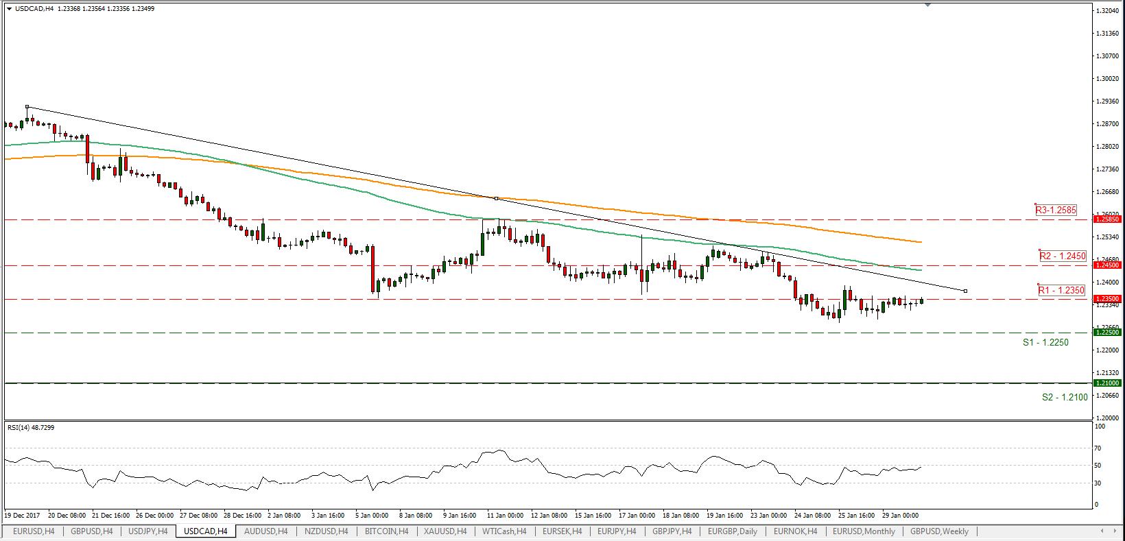 USD/CAD 30/01/2018 | Econ Alerts