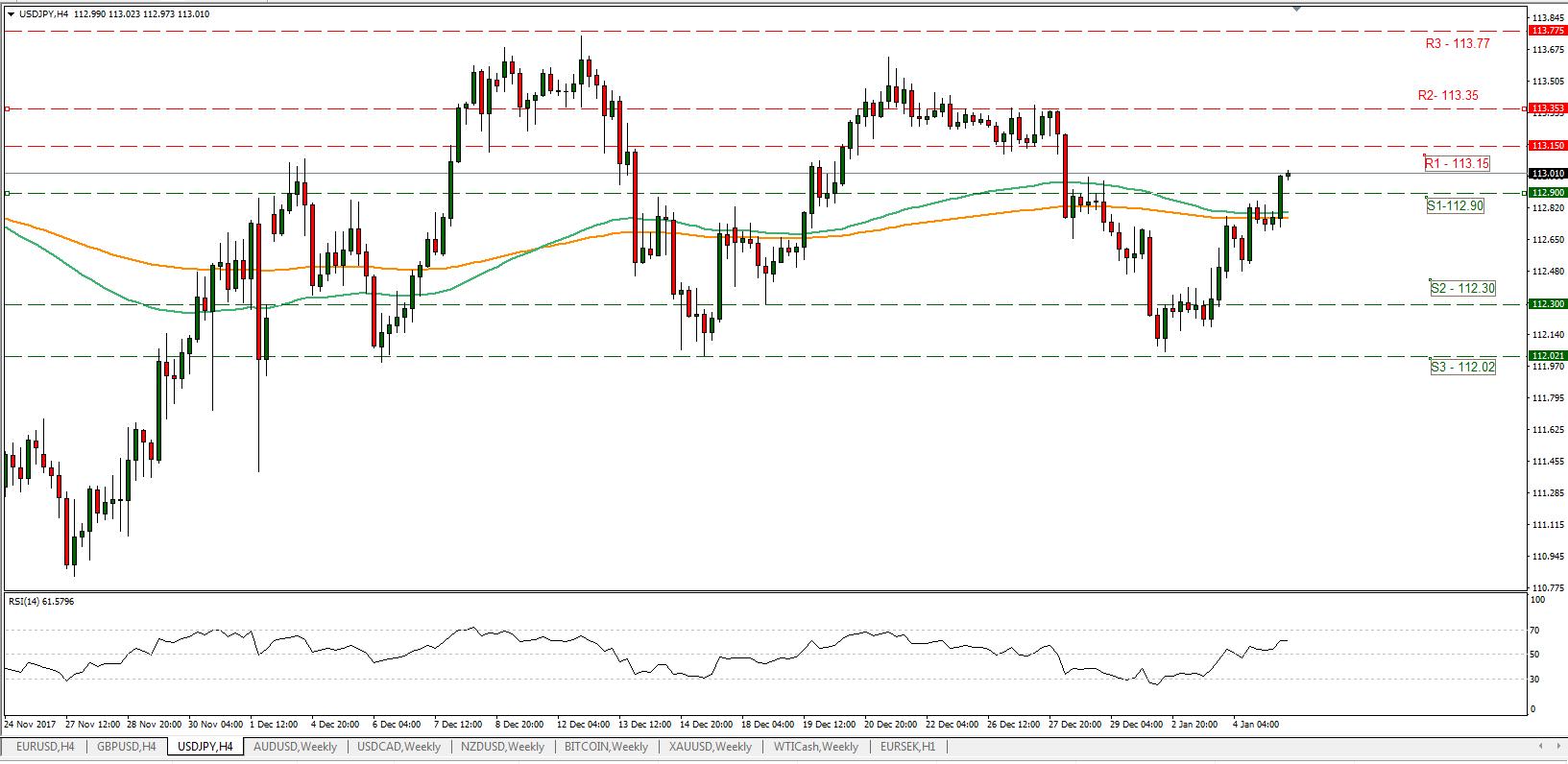 USD/JPY 05/01/2018 | Econ Alerts