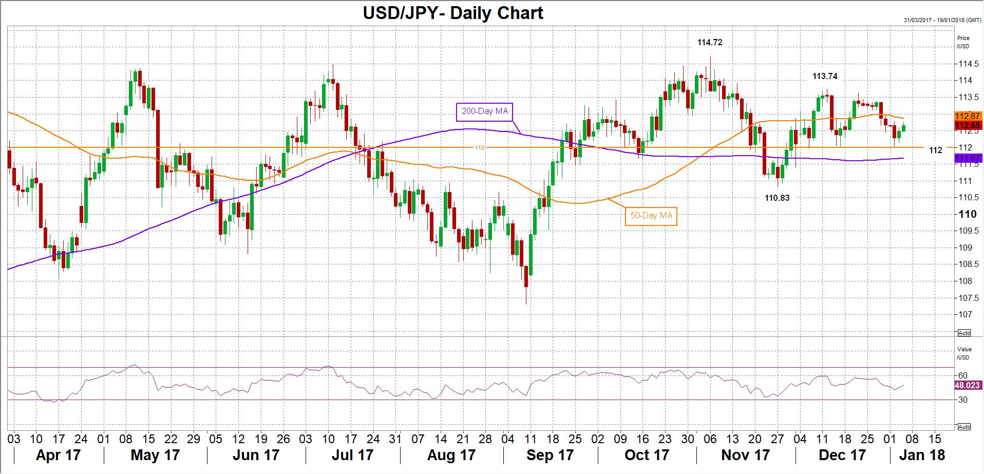 USD/JPY 04/01/2018 | Econ Alerts