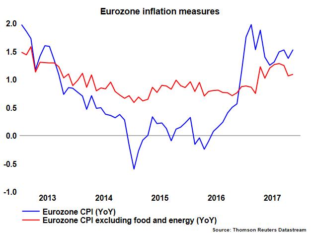 Eurozone CPI 04/01/2018 | Econ Alerts