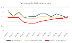European inflation measures | EconAlerts