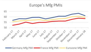 Europe's Mfg PMI | EconAlerts