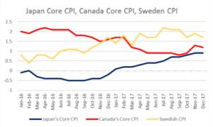 Japan Core CPI, Canada Core CPI, Sweden CPI | EconAlerts