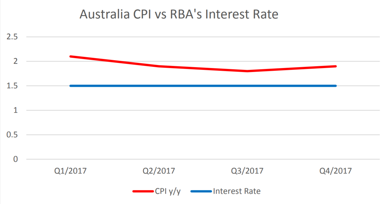 Australia CPI vs RBA's Interest Rate | EconAlerts