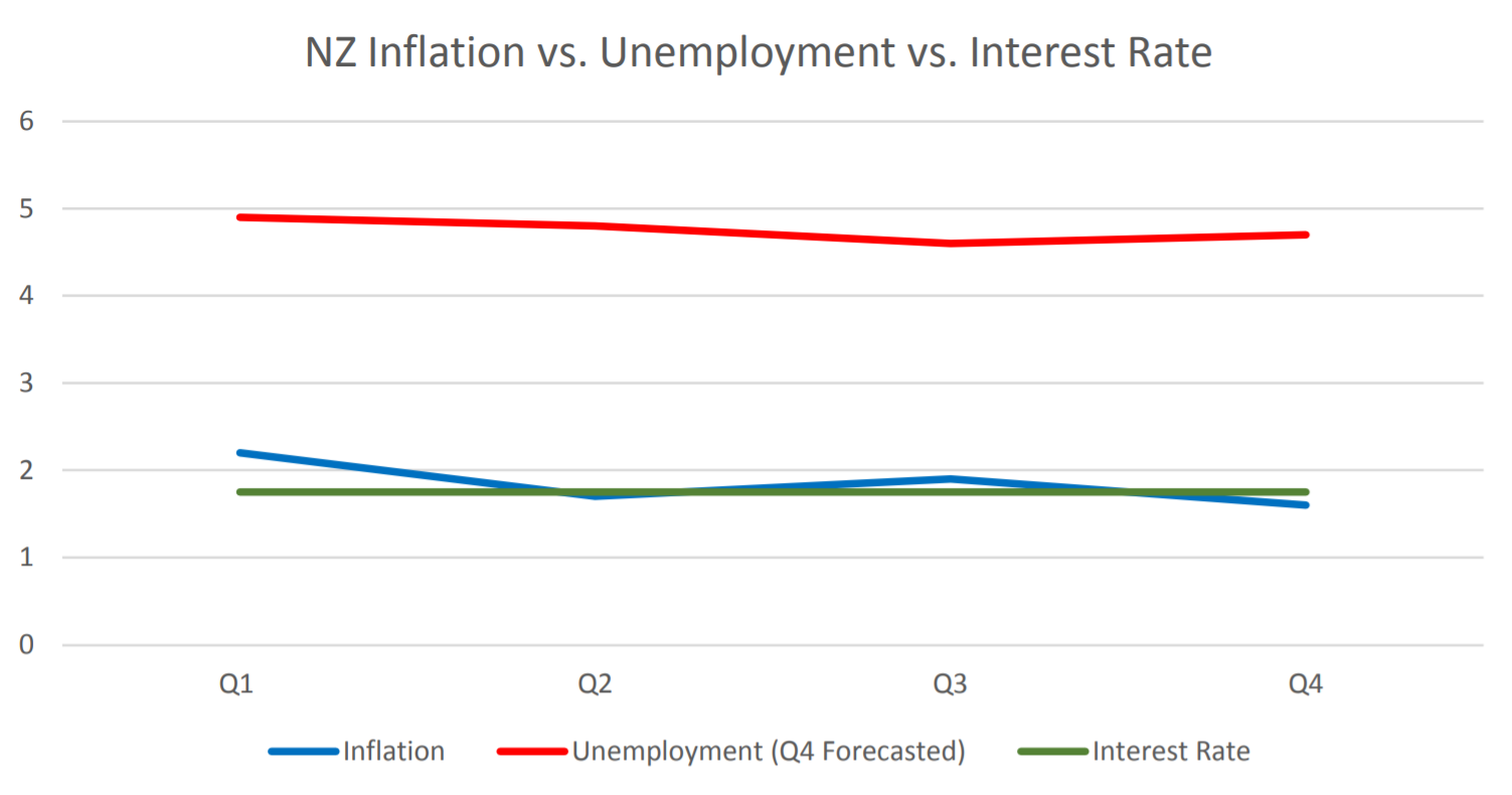 NZ Inflation vs. Unemployment vs. Interest Rate | EconAlerts