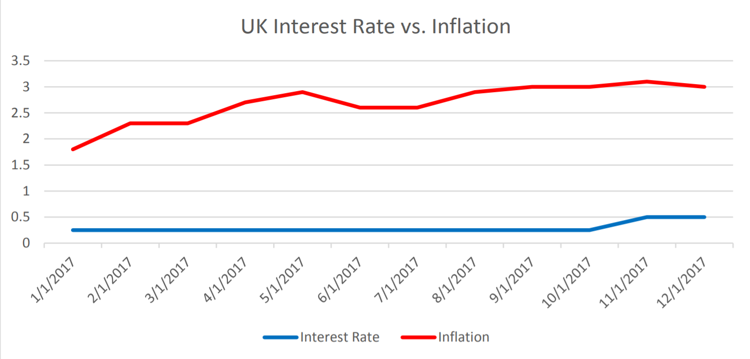 UK Interest Rate vs. Inflation | EconAlerts