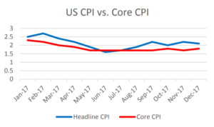 US CPI vs. Core CPI | EconAlerts