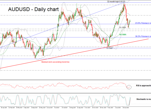 AUD/USD Daily 14 FEB 2018 | EconAlerts