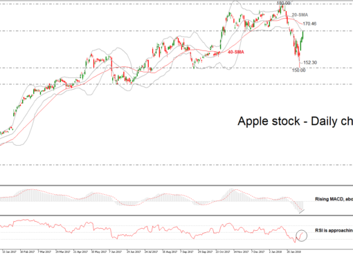 Apple Daily 15/02/2018 | EconAlerts