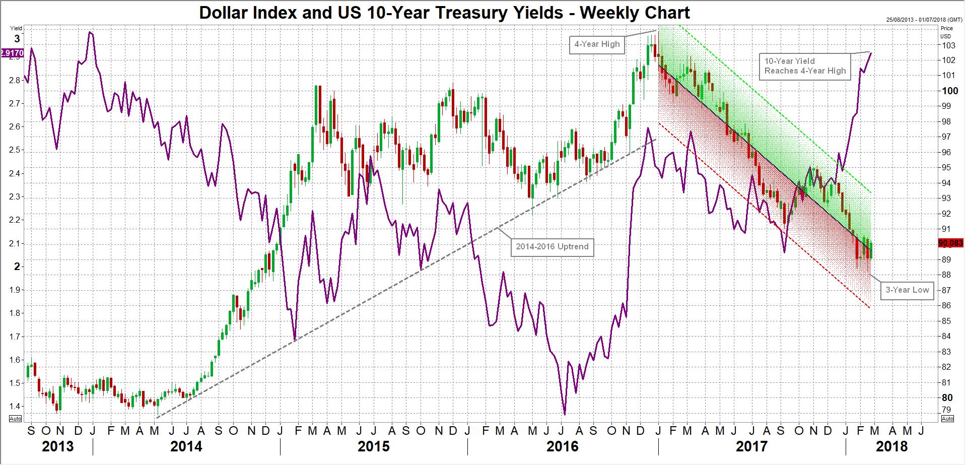 Dollar Index   EconAlerts