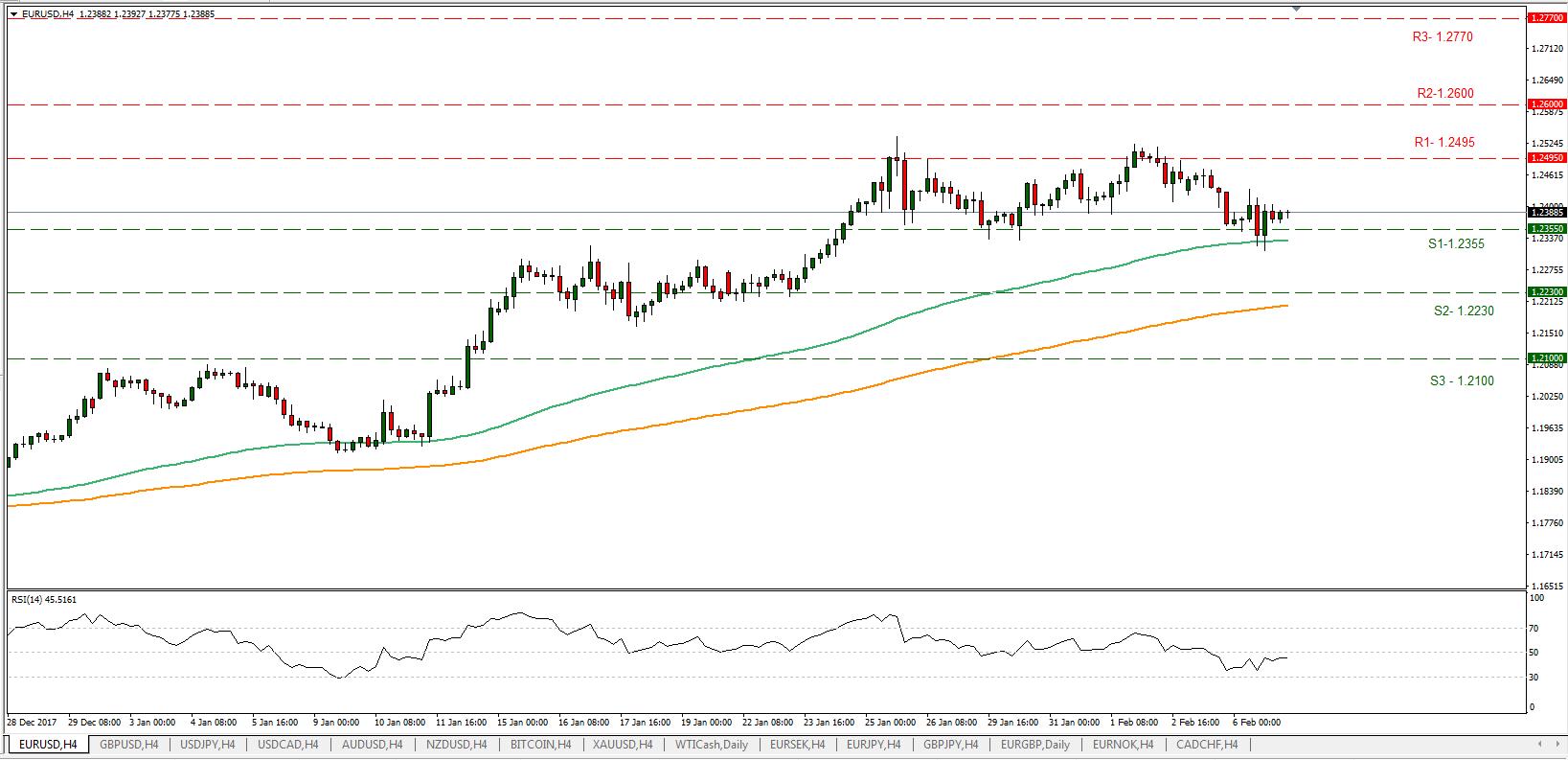 EUR/USD 07/02/2018 | EconAlerts