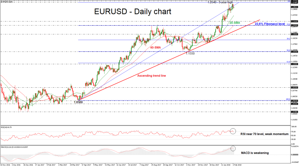 EUR/USD Daily 05 FEB 2018 | EconAlerts