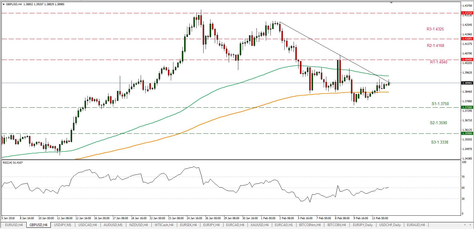 GBP/USD H4 14/02/2018 | EconAlerts