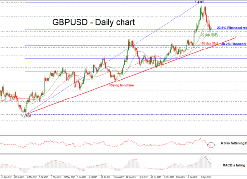 GBP/USD Daily 13 FEB 2018 | EconAlerts