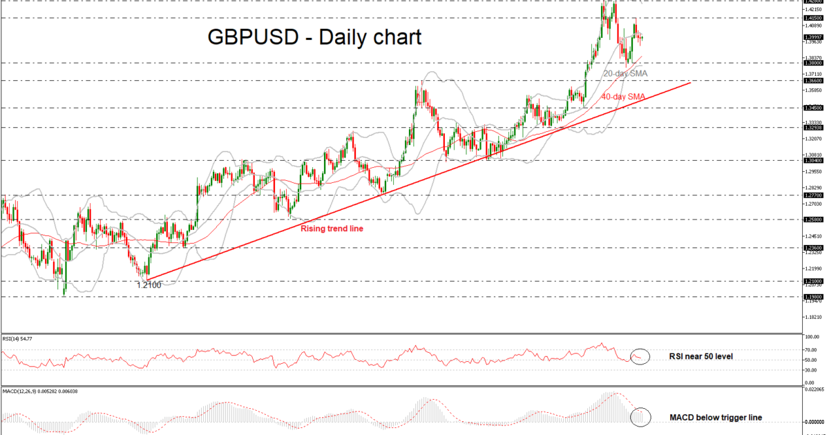 GBP/USD Daily 21 FEB 2018 | EconAlerts