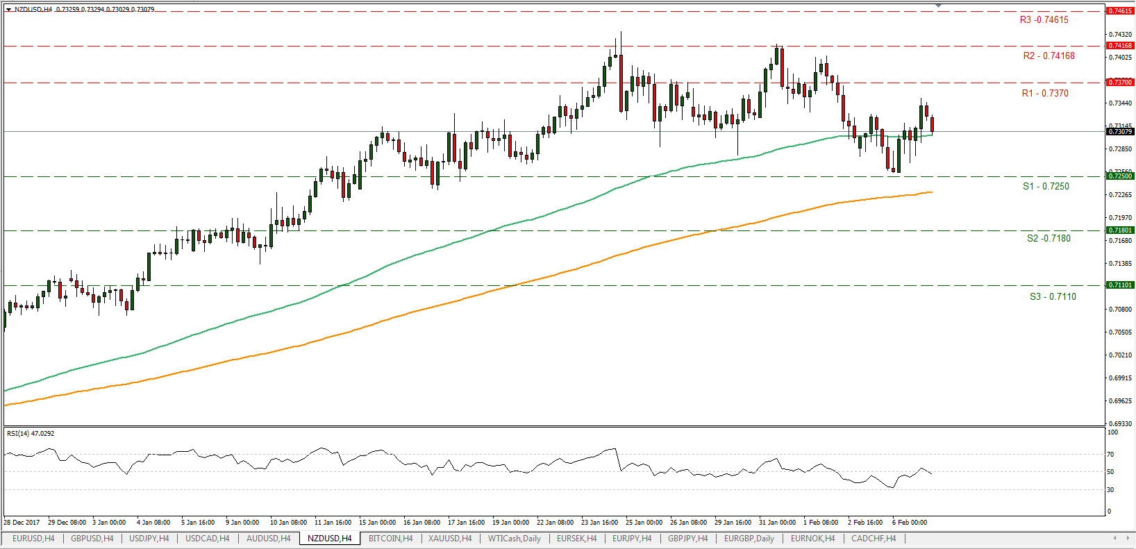 NZD/USD 07/02/2018 | EconAlerts