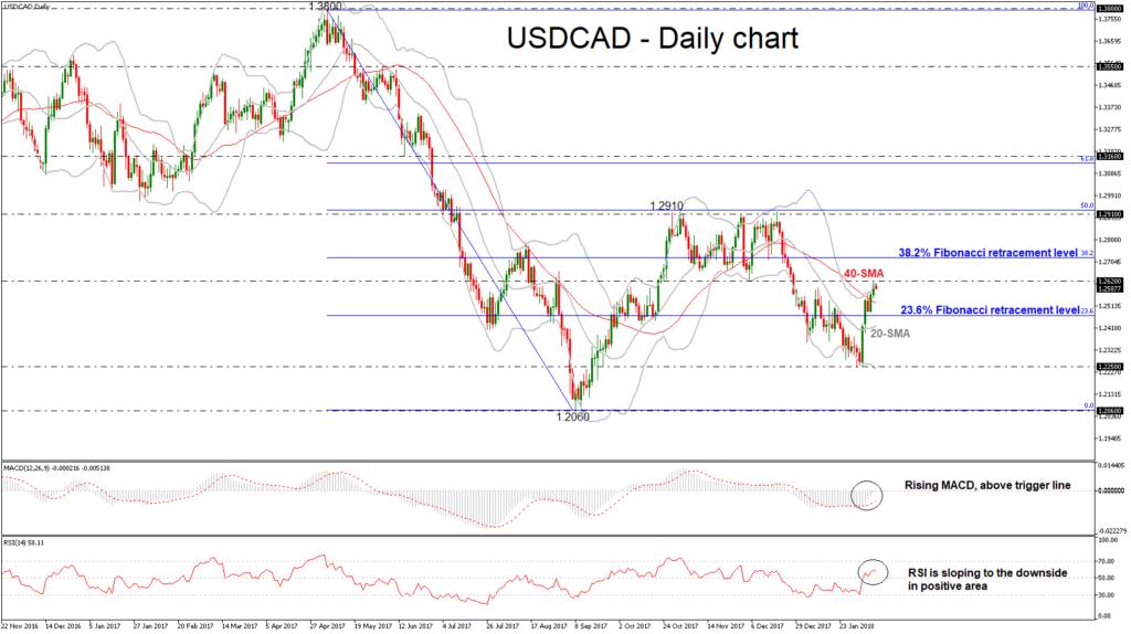USD/CAD Daily 09 FEB 2018 | Econ Alerts
