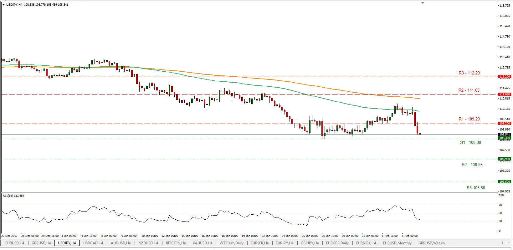 USD/JPY 06/02/2018 | EconAlerts