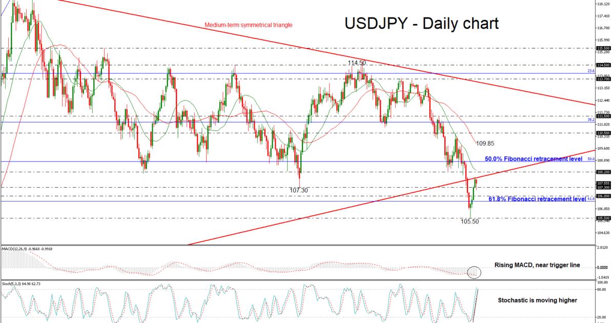 USD/JPY 22 FEB 2018   EconAlerts