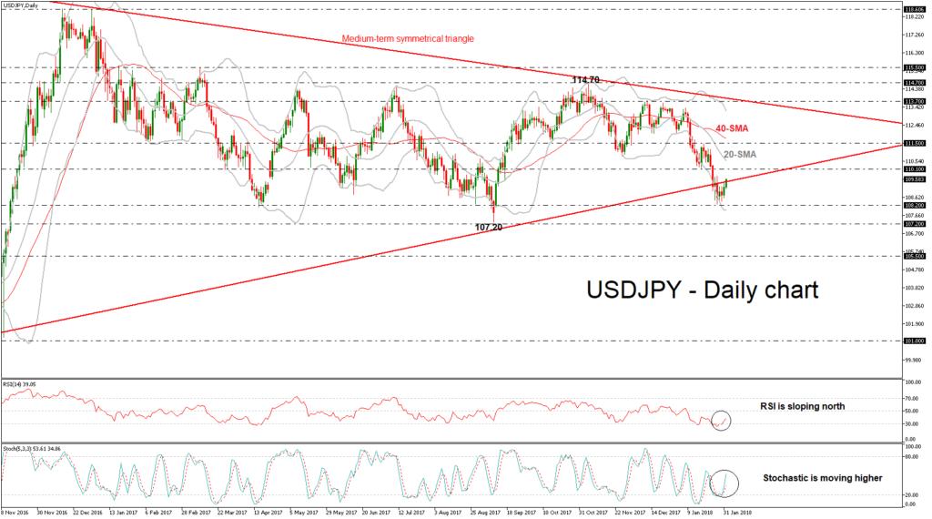 USD/JPY Daily FEB01 | Econ Alerts