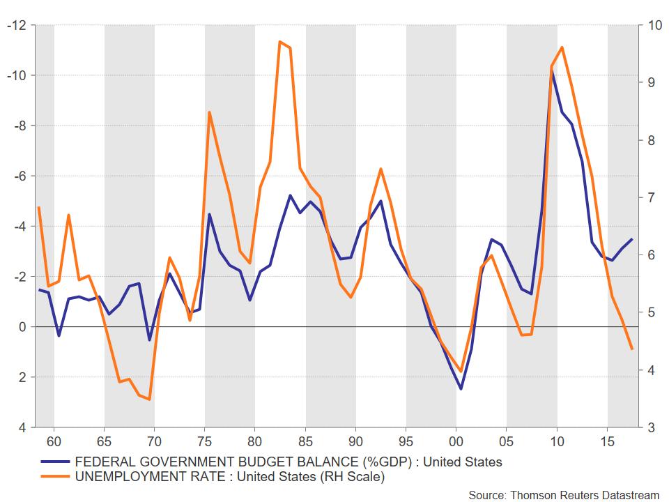 US deficit unemployment   EconAlerts