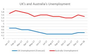 UK's and Australia's Unemployment   EconAlerts