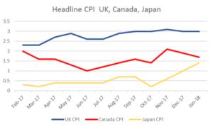Headline CPI UK, Canada, Japan   EconAlerts