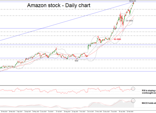 Amazon 14/03/2018 | EconAlerts